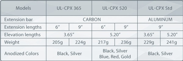 Shibuya Ultima CPX Compound Sight - specifications