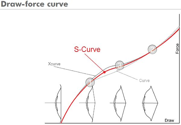Uukha Draw-Force Curve